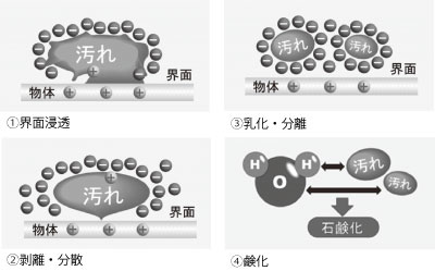 e-WASH 洗浄メカニズム